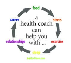 picture of a circle of arrows saying how a health coach can help you