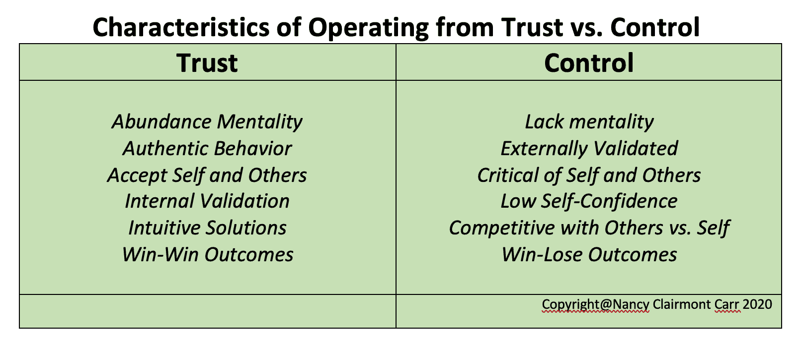 trust vs control to surrender